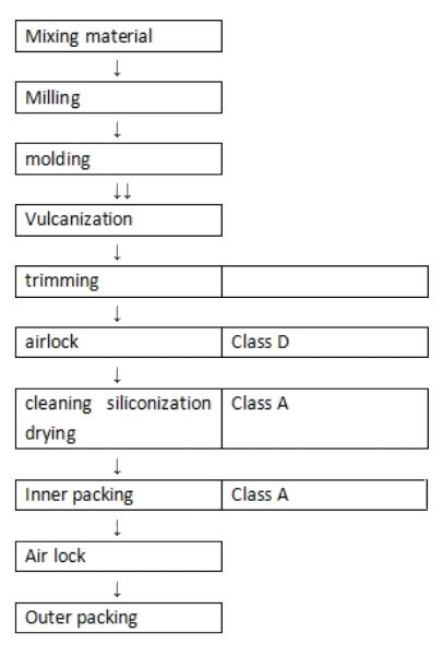 huaren-flow-chart